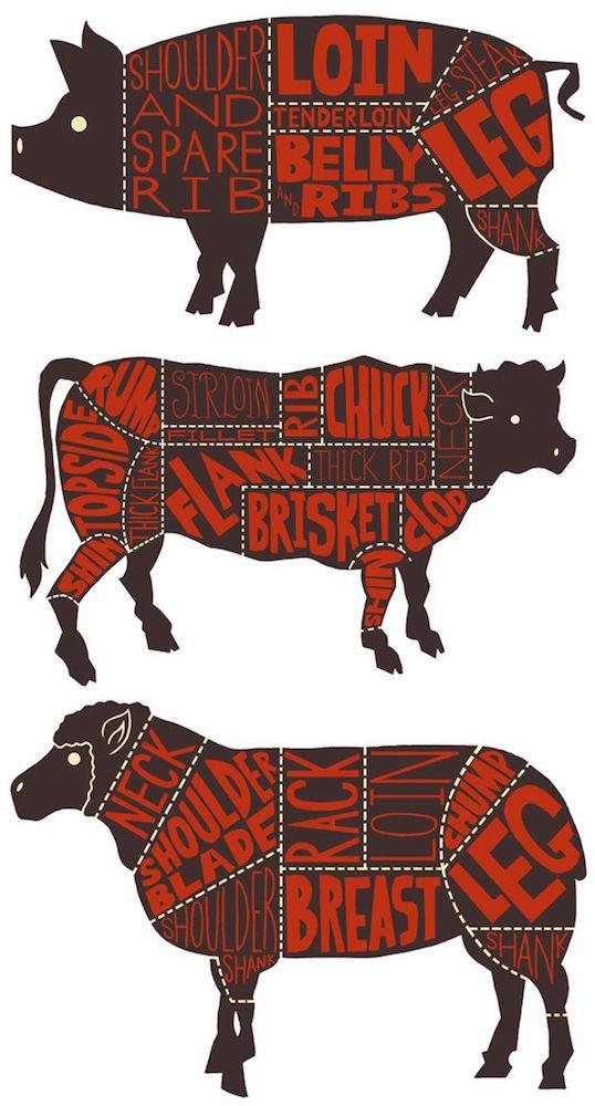 beef-pork-lamb-chart